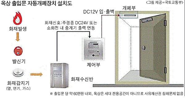 옥상출입문 자동개폐장치.png