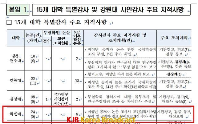 2019.10.17. 교육부 보도자료에 확인된 국민대 미성년 공저자 논문 조사 현황.jpg